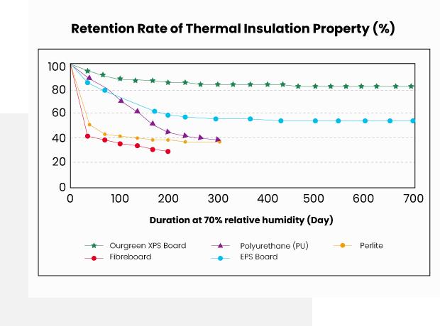 Supply-Power-Efficient-Heat-Insulation-Solution